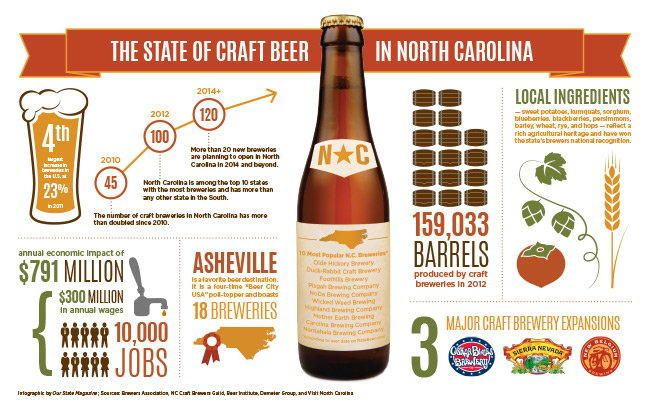 The State of Beer in North Carolina